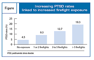 PTSD Increases with Exposure