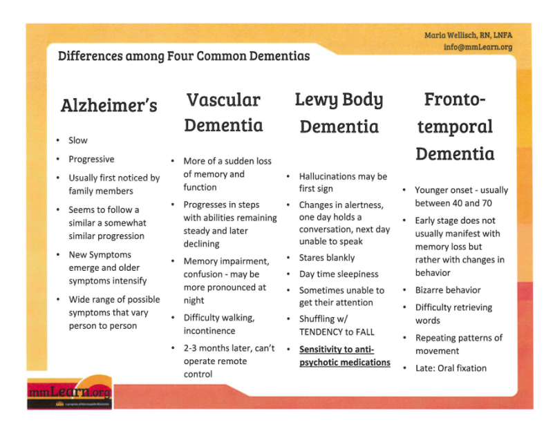 Four Common Types of Dementia